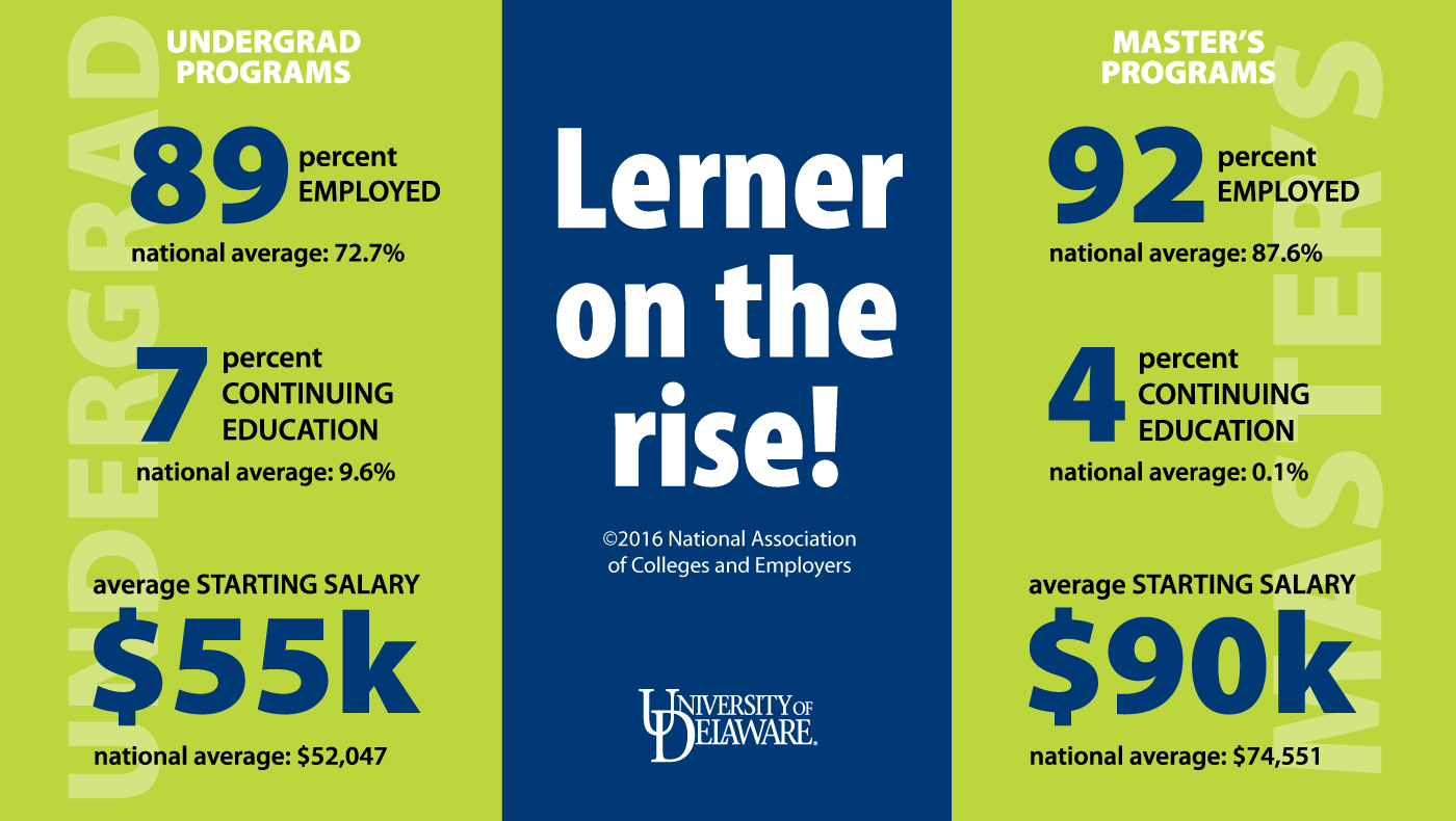 The Lerner College's Class of 2016 outperforms national averages Hero Image