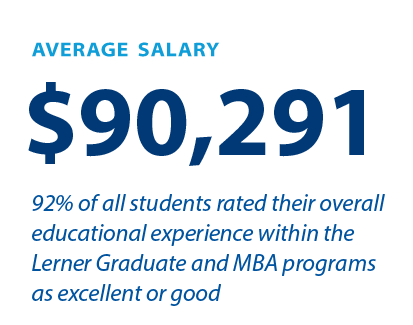 The average starting salary of our MBA graduates is $85, 414, and 42% of our graduates report making more than $90,000.