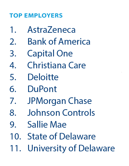Lerner MBA Top Employers List